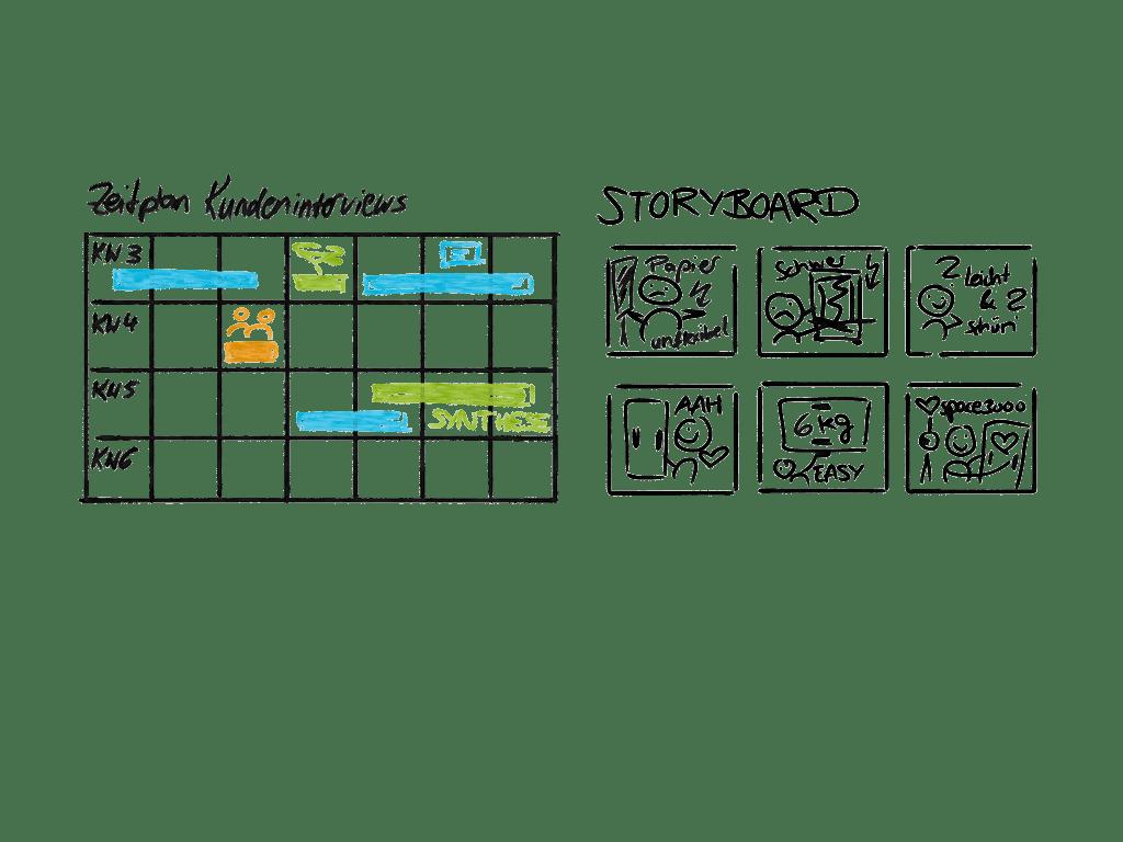 Beispielskizze Zeitplan und Storyboard auf Scrumboard