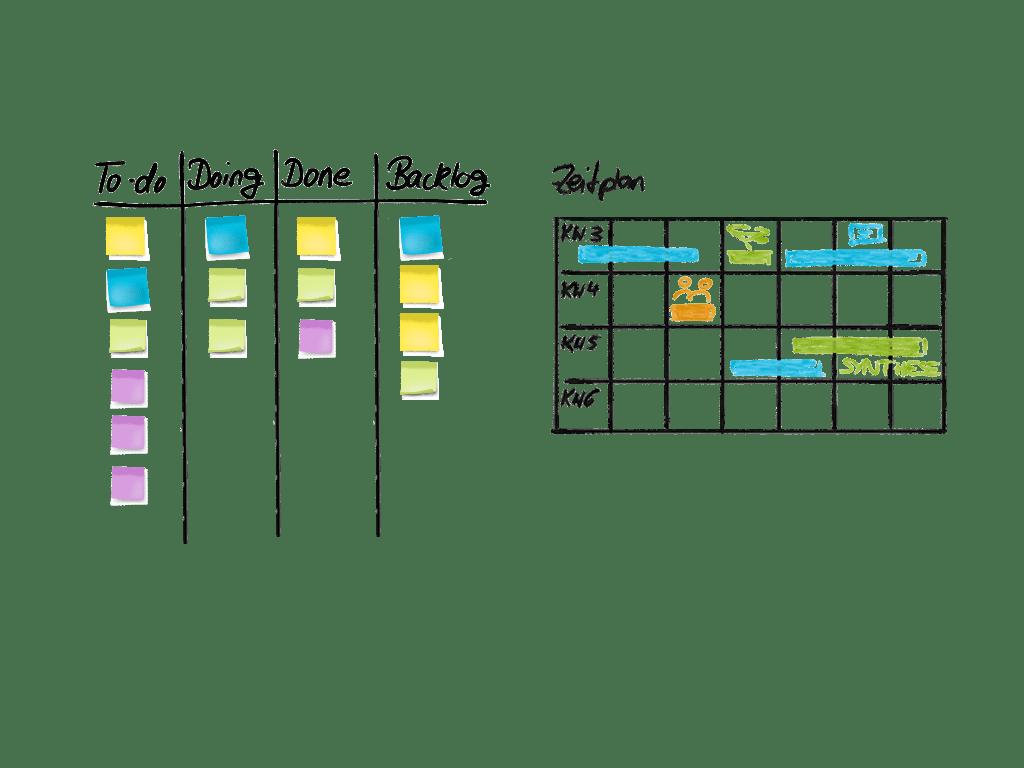 Beispielskizze eines möglichen Zeitplans im Scrum